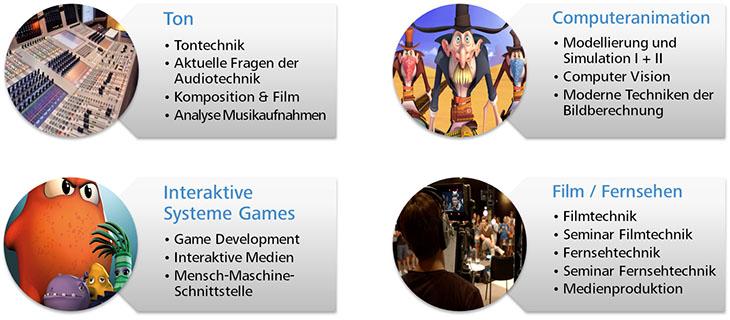 AM3 Schwerpunkte Ton, Computeranimation, Interaktive Systeme / Games, Film /Fernsehen