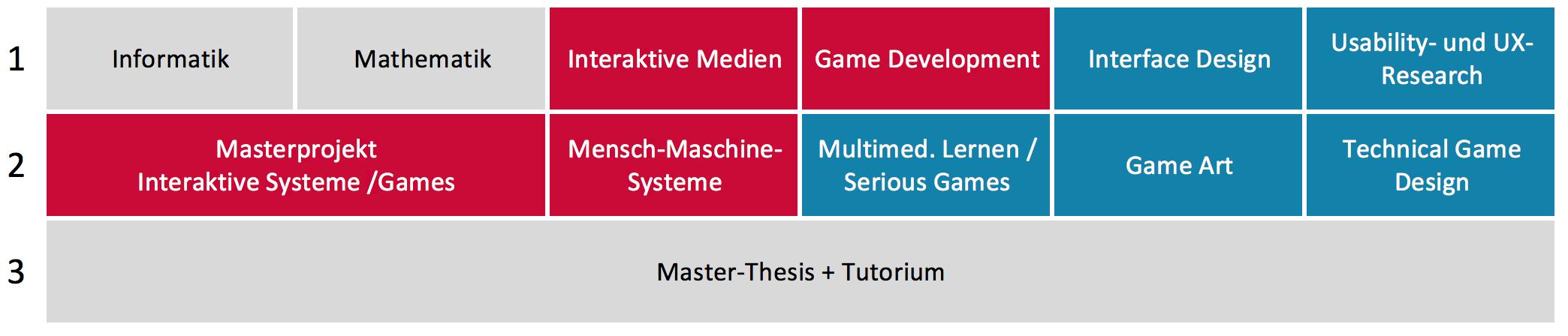 Studienverlauf Interaktive Systeme Games Master