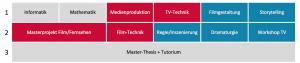 Studienverlauf Film / Fernsehen