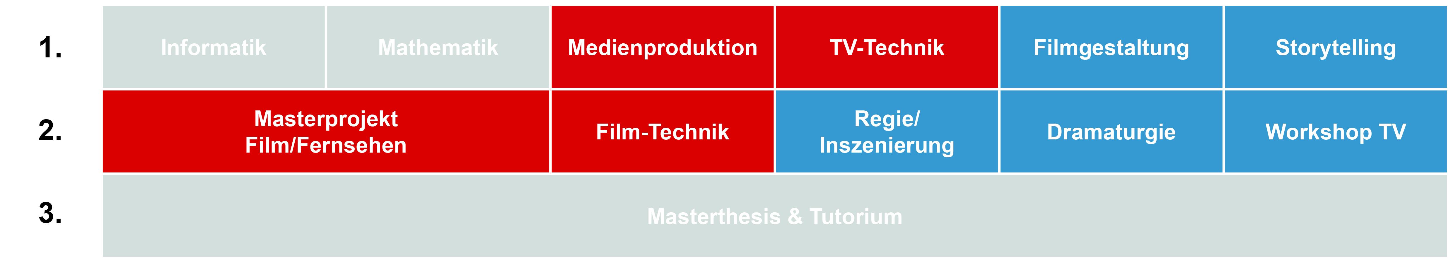 Möglicher Studienverlauf Masterstudium Computergrafik und Animation
