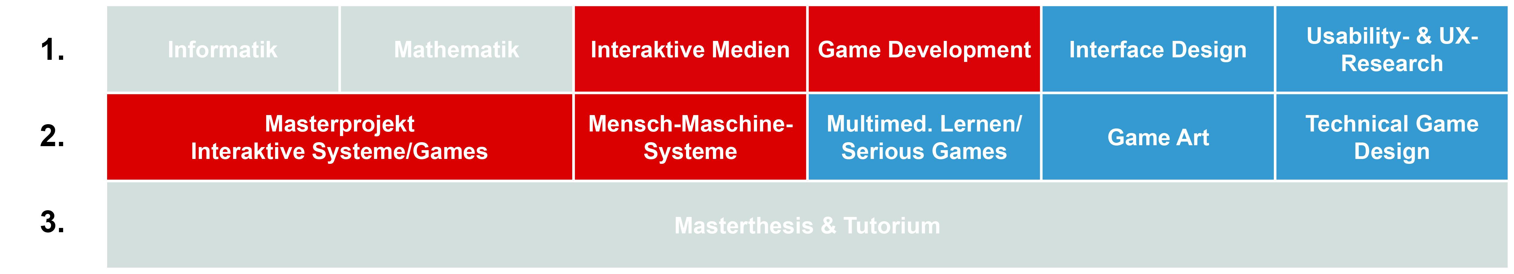 Möglicher Studienverlauf Masterstudium Interaktive Systeme Games