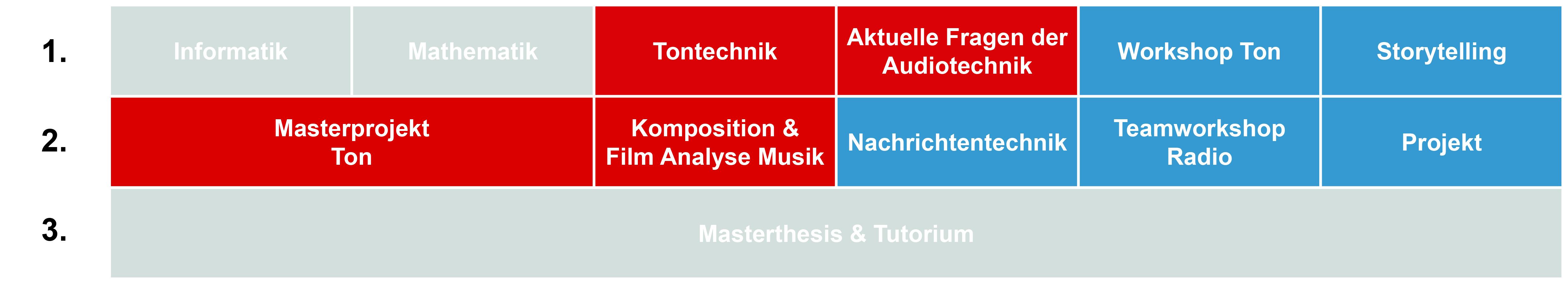 Möglicher Studienverlauf Masterstudium Ton Tontechnik